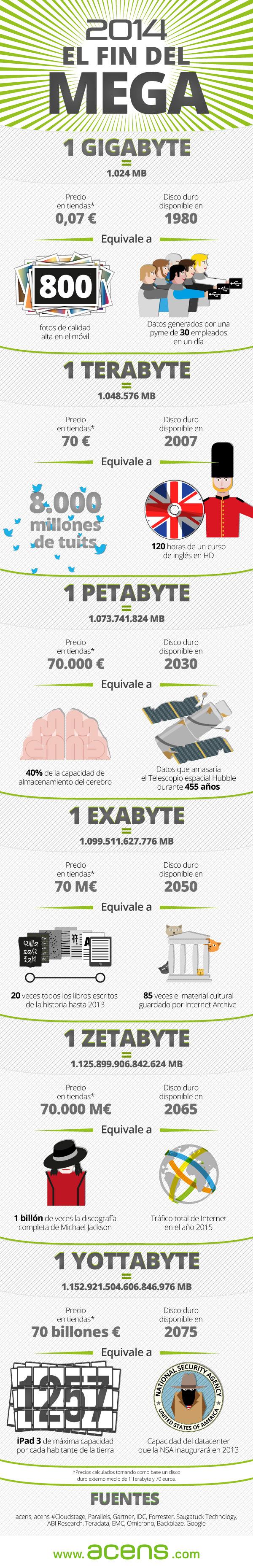 infografia-2014-el-fin-del-mega-blog-jesus-marrone