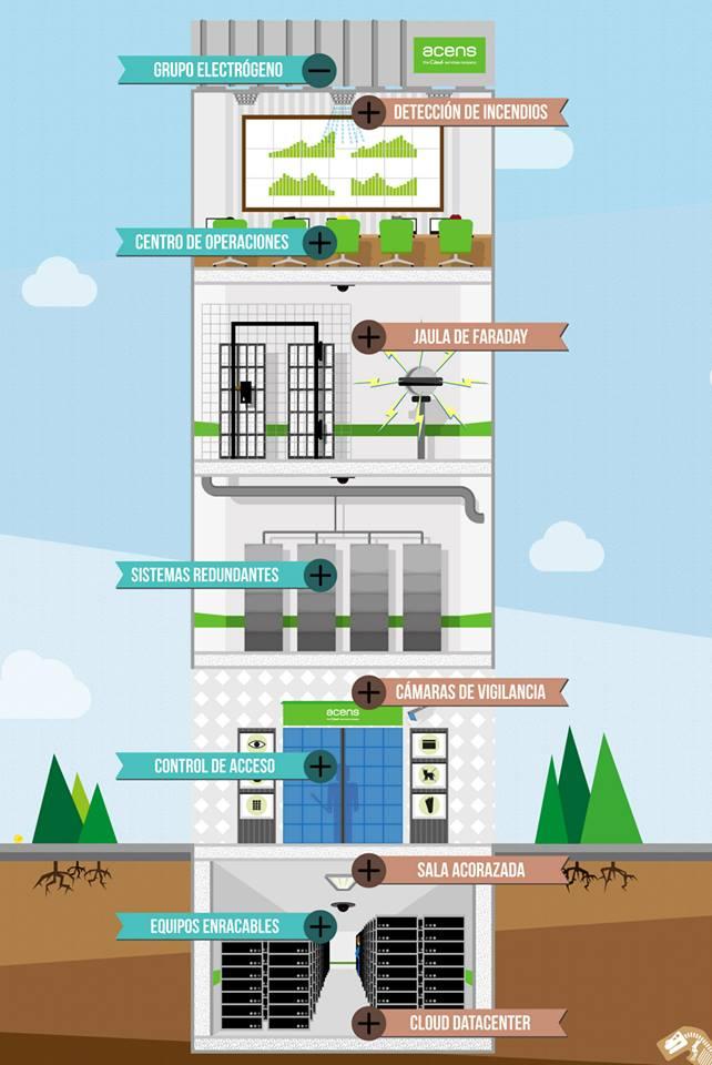centro-de-datos-edificio-acens-blog-jesus-marrone