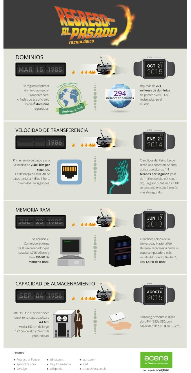 infografia-regreso-pasado-tecnologico-2015-acens-blog-jesus-marrone