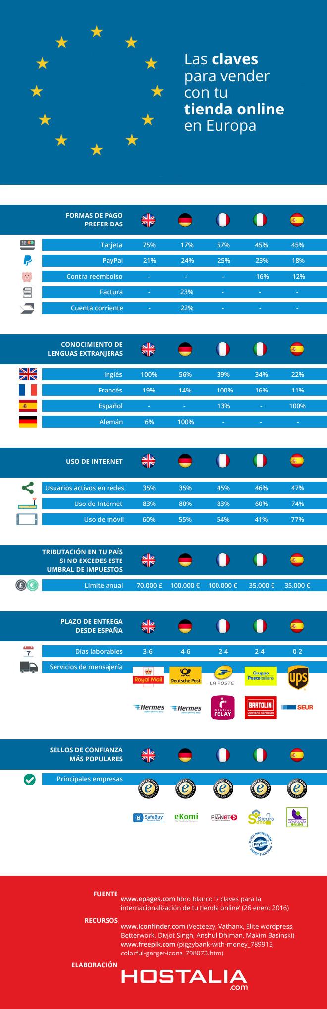 infografia-claves-vender-tienda-online-europa